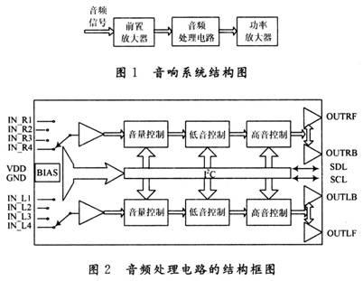 1 电路模块的设计 高保真音响系统的系统结构图如图1所示.