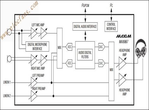 该器件具有立体声差分麦克风输入,可连接至模拟或数字麦克风.