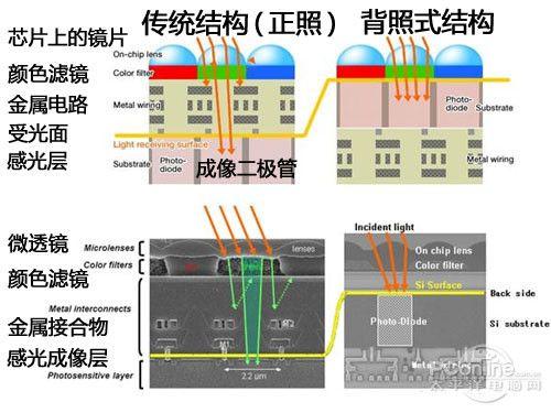 背照式cmos传感器物理结构图